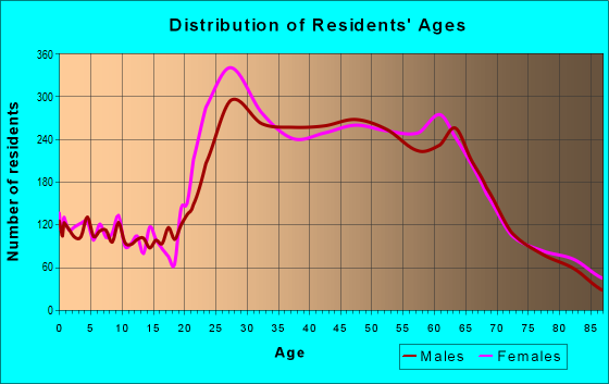 Age and Sex of Residents in zip code 90803