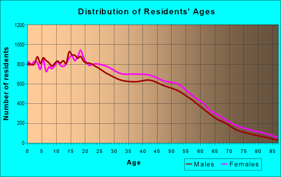 Age and Sex of Residents in zip code 90805