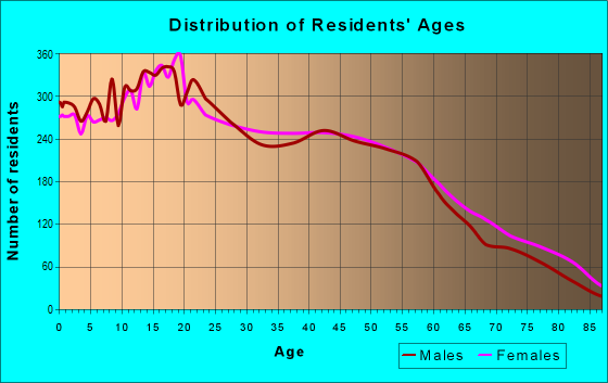 Age and Sex of Residents in zip code 90810