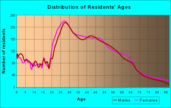 Age and Sex of Residents in zip code 90814