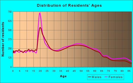 Age and Sex of Residents in zip code 90815