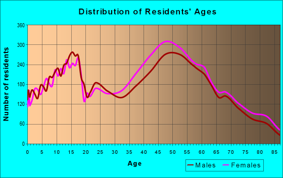 Age and Sex of Residents in zip code 91006