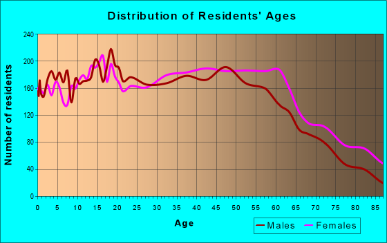Age and Sex of Residents in zip code 91010