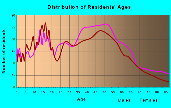 Age and Sex of Residents in zip code 91020