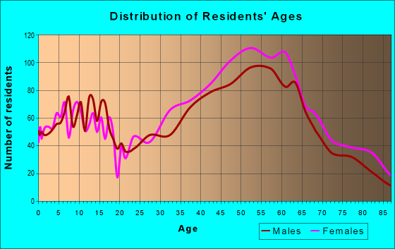 Age and Sex of Residents in zip code 91024