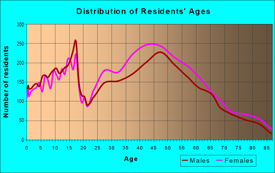 Age and Sex of Residents in zip code 91030