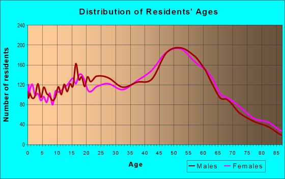 Age and Sex of Residents in zip code 91040