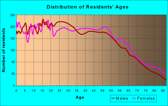 Age and Sex of Residents in zip code 91103