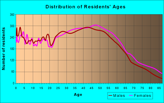 Age and Sex of Residents in zip code 91104