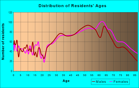 Age and Sex of Residents in zip code 91105