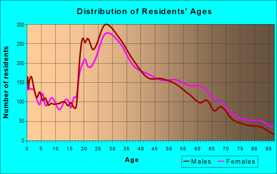 Age and Sex of Residents in zip code 91106