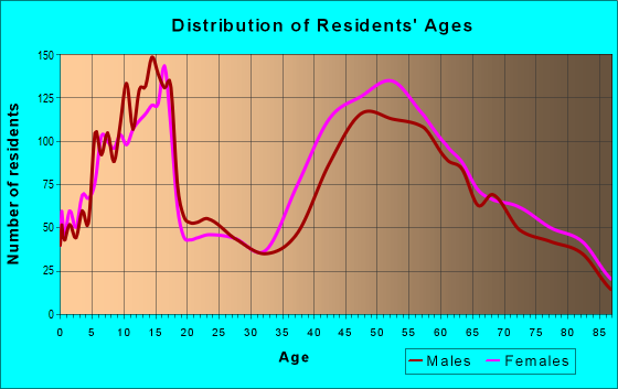 Age and Sex of Residents in zip code 91108