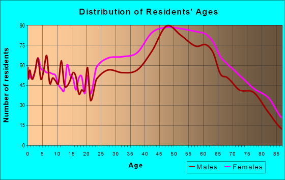 Age and Sex of Residents in zip code 91207