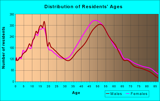 Age and Sex of Residents in zip code 91214