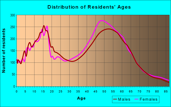 Age and Sex of Residents in zip code 91301