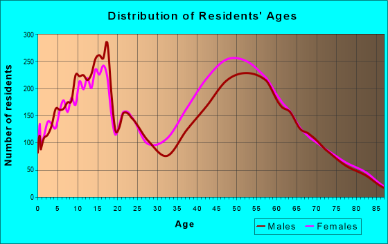 Age and Sex of Residents in zip code 91302