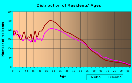 Age and Sex of Residents in zip code 91303