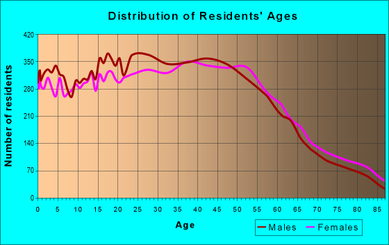 Age and Sex of Residents in zip code 91306