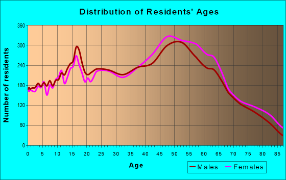 Age and Sex of Residents in zip code 91311