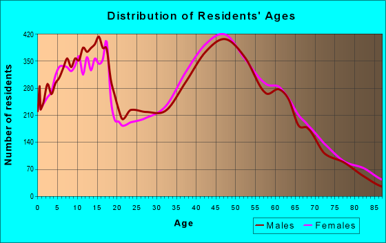 Age and Sex of Residents in zip code 91320