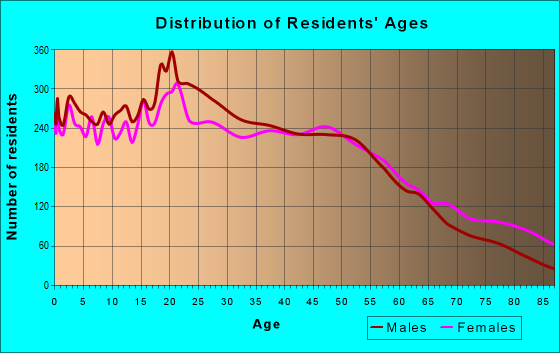 Age and Sex of Residents in zip code 91321