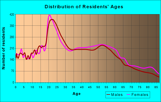 Age and Sex of Residents in zip code 91325