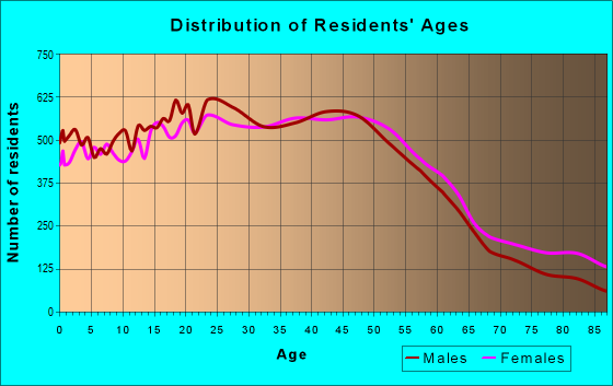 Age and Sex of Residents in zip code 91335