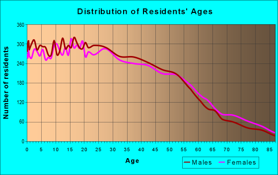 Age and Sex of Residents in zip code 91340