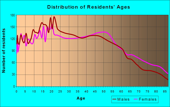 Age and Sex of Residents in zip code 91345