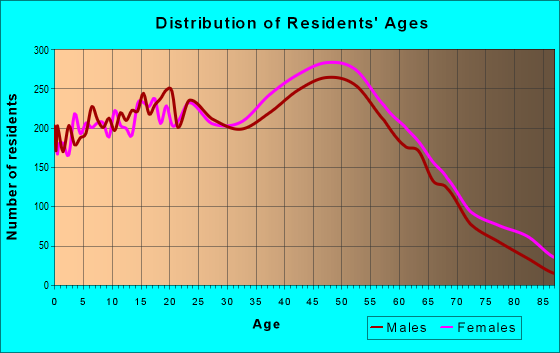 Age and Sex of Residents in zip code 91355