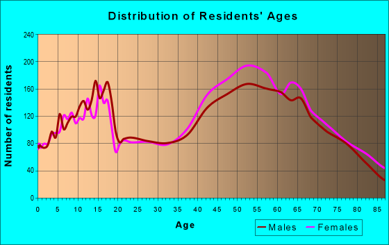 Age and Sex of Residents in zip code 91361
