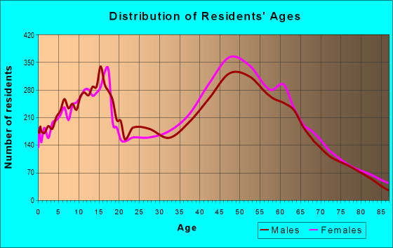 Age and Sex of Residents in zip code 91362