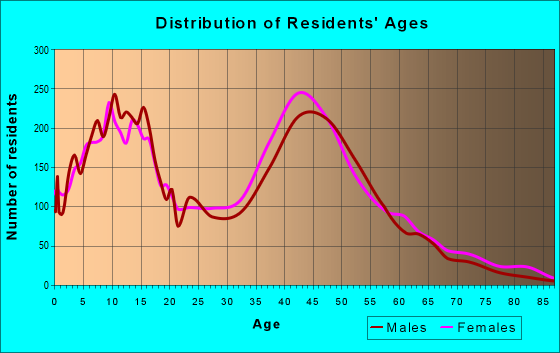Age and Sex of Residents in zip code 91381