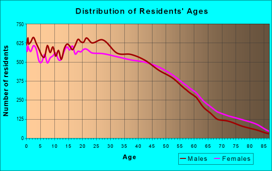 Age and Sex of Residents in zip code 91402