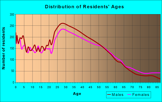 Age and Sex of Residents in zip code 91411