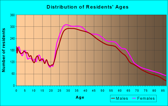 Age and Sex of Residents in zip code 91423