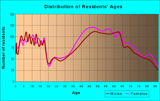 Age and Sex of Residents in zip code 91436