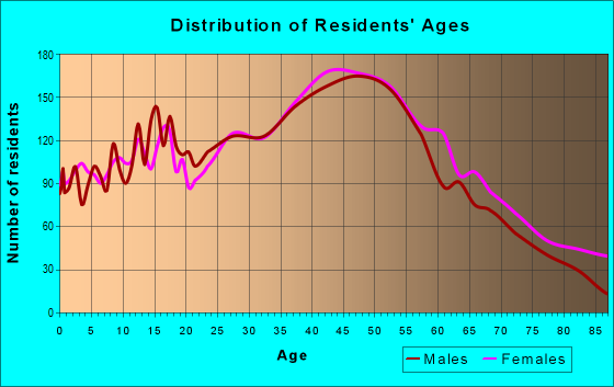 Age and Sex of Residents in zip code 91506