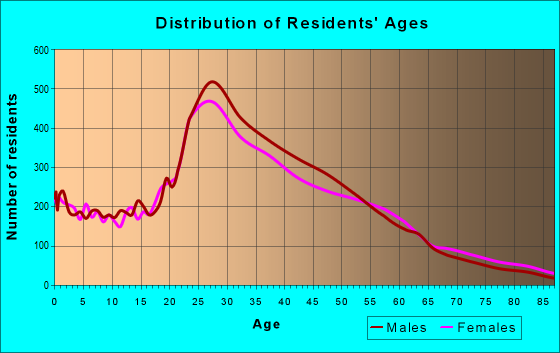 Age and Sex of Residents in zip code 91601