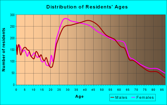 Age and Sex of Residents in zip code 91604