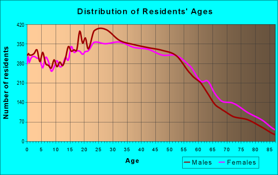 Age and Sex of Residents in zip code 91606