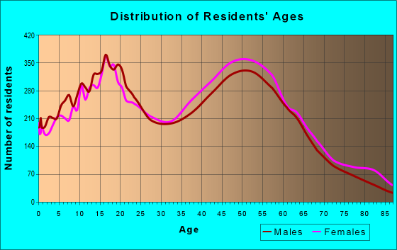Age and Sex of Residents in zip code 91701