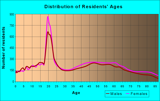 Age and Sex of Residents in zip code 91711
