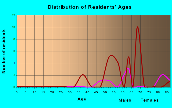 Age and Sex of Residents in zip code 91719