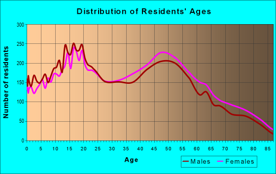 Age and Sex of Residents in zip code 91724