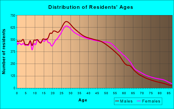 Age and Sex of Residents in zip code 91730