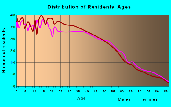 Age and Sex of Residents in zip code 91733