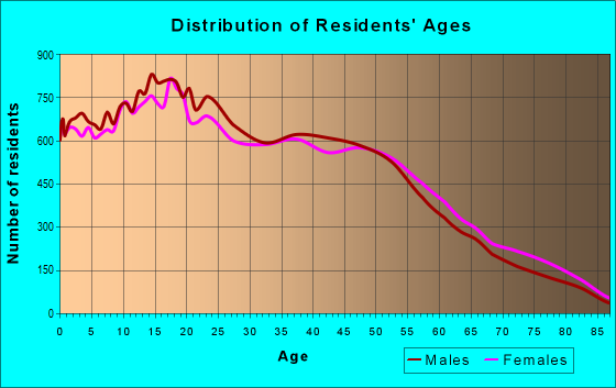 Age and Sex of Residents in zip code 91744
