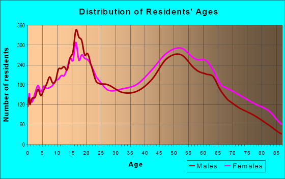 Age and Sex of Residents in zip code 91750