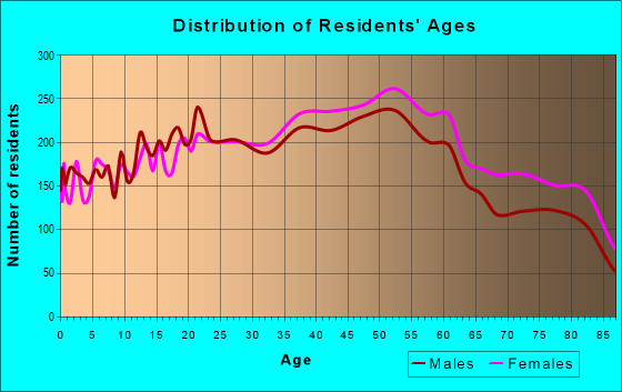 Age and Sex of Residents in zip code 91754